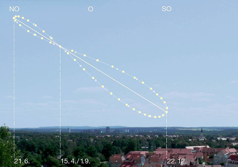 Analemma_pattern_in_the_sky